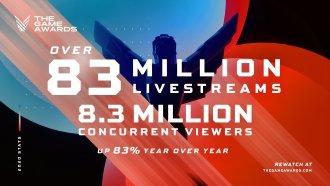تعداد بازدیدکنندگان The Game Awards 2020 نسبت به سال قبل 83درصد افزایش یافته است